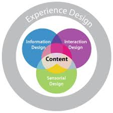 experience design we re all experience designers now rhetoric or reality