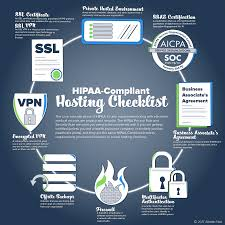 Ssl Certificates Title Hipaa Compliant Hosting Requirements Checklist