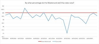 tesco bureau de change exchange rate mastercard vs visa for abroad which wins