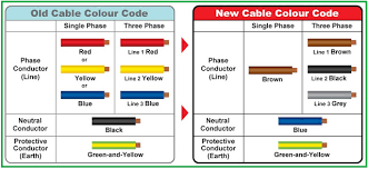comparison between old u0026 new cable colour codes electrical
