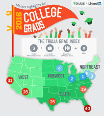 What State Is The Cheapest To Live In by New Study Reveals Best Cities For Recent College Grads Curbed