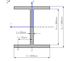 cross sectional moment of inertia homework and exercises area moment of inertia about y axis of i