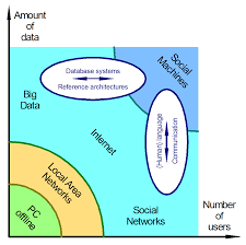 file social machines networks and big data png wikimedia commons