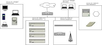 home network segmentation nat loopback to vlan on ubiquiti unifi gear