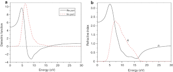 mechanical electronic and optical properties of β b6o first