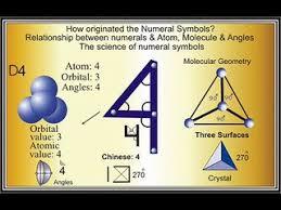 how originated numeral symbols dailymotion