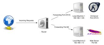 auto port forward router what is port forwarding and what is it used for user
