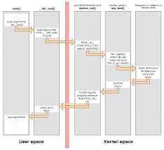 Linux Syscall Table Kernel System Calls