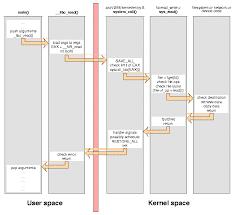 kernel system calls