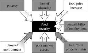 climate change and food security philosophical transactions of