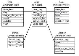 hr schema tables data data warehousing schemas