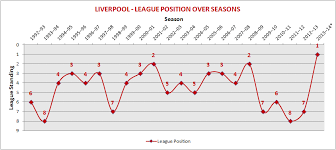 premier league table over the years epl statistics intriguing analyses of barclays premier league