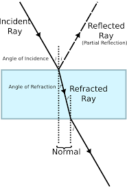 Light Is Not Refracted When It Is Refraction Simple English Wikipedia The Free Encyclopedia