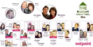 who s who of the duggars see their family tree photo