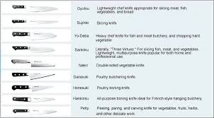 different types of kitchen knives types of kitchen knives the paring knife types kitchen knives