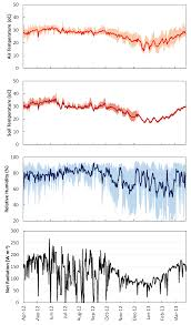 forests free full text seasonal variations of carbon dioxide