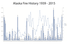 Alaska Wildfire Climate Change by Alaska Fire Science Consortium Improving Science Information For