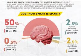 smartest people in the world the 10 smartest people alive today