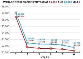 audi depreciation gallery chart 1 the depreciation averages in this analysis