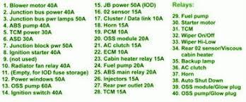 2004 jeep grand power window fuse 2004 jeep grand power distribution fuse box diagram