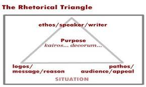 Soapstone Analysis Example Eleventh Grade Lesson The Rhetorical Triangle And Soapstone Analysis