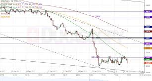 Usd To Sgd Patterns Aud Jpy Usd Sgd