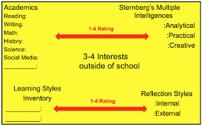 constructivist learning in common core state standards