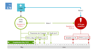 mers epidemiological investigation to detect potential mode of