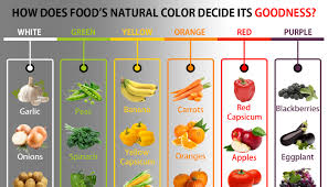 how does food s natural color decide its goodness sudhir adep