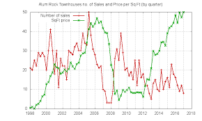alum prices alum rock real estate market trends home prices agents