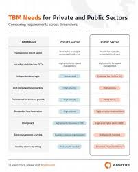 The CIO     S in public service sector and private service sector     High priority items for public and private sector CIOs