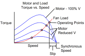ac speed control on a ceiling fan induction motor electrical