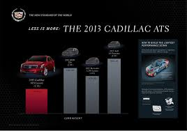 cadillac ats curb weight cadillac ats s lighter weight is competitive advantage