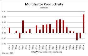 the bureau of labor statistics us bureau of labor statistics productivity ratio business