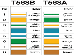 rj45 pinout wiring diagrams for cat5e or cat6 cable at cat5 image