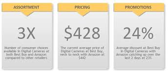 average black friday discount on amazon did amazon truly rule going into black friday 2013 ugam