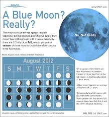 blue moons explained infographic