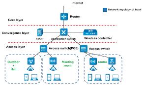 sundray intelligent wireless solution of hotel