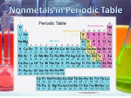 Solid Liquid Gas Periodic Table Non Metals May Be Solids Liquids Or Gases Examples Solids