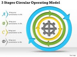 operating model template timeline ppt template 3 stages circular operating model