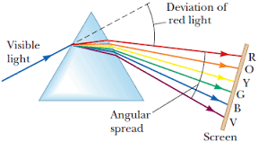 What Color Of Visible Light Has The Longest Wavelength Inside A Glass Prism Which Colour Of Light Would Travel The