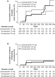 Define Single Blind Experiment Vonoprazan Prevents Ulcer Recurrence During Long Term Nsaid