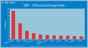 Exchange Rate Official Exchange Rate