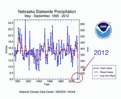a record lack of rain in drought stricken nebraska climate central