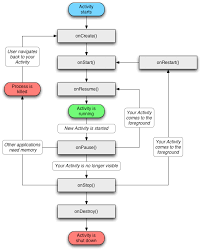 android application lifecycle application for analysis of the programs installed on android