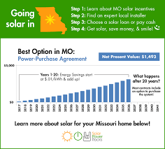 Solar Power System Cost Estimate by Missouri Solar Power For Your House Rebates Tax Credits Savings