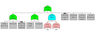 capabilities based attack tree analysis amenaza technologies limited