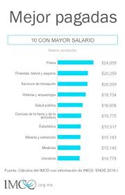 sueldos profesionales en mxico 2016 estas son las 10 carreras mejor y peor pagadas de méxico alto nivel