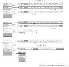 Netstat Flags Ipv6 Routing Table In The Bsd Kernel