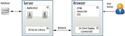 zk horizontal layout active creating rich internet applications with zk 5 linux magazine